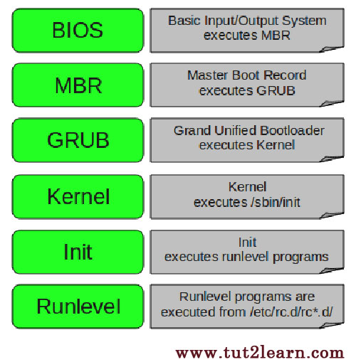 6  Stages of Linux Boot  Process
