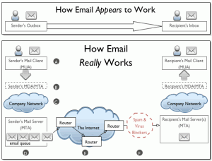 email works