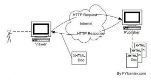 http functionality