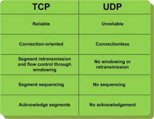diff tcp and udp